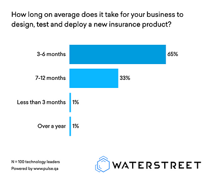 How long does it take to deploy new insurance products? | WaterStreet Company