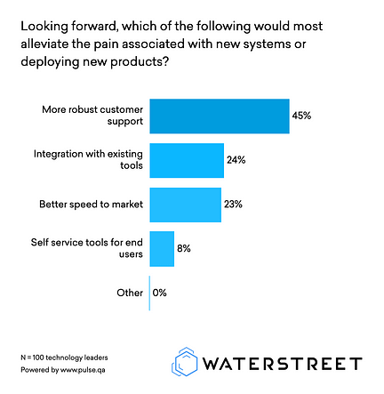 Pain points when deploying new insurance products. | WaterStreet Company