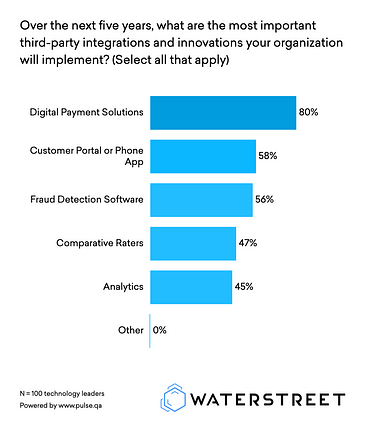 Third party integrations with insurance software by highest priority. | WaterStreet Company